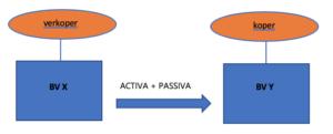 Activa-/passivatransactie